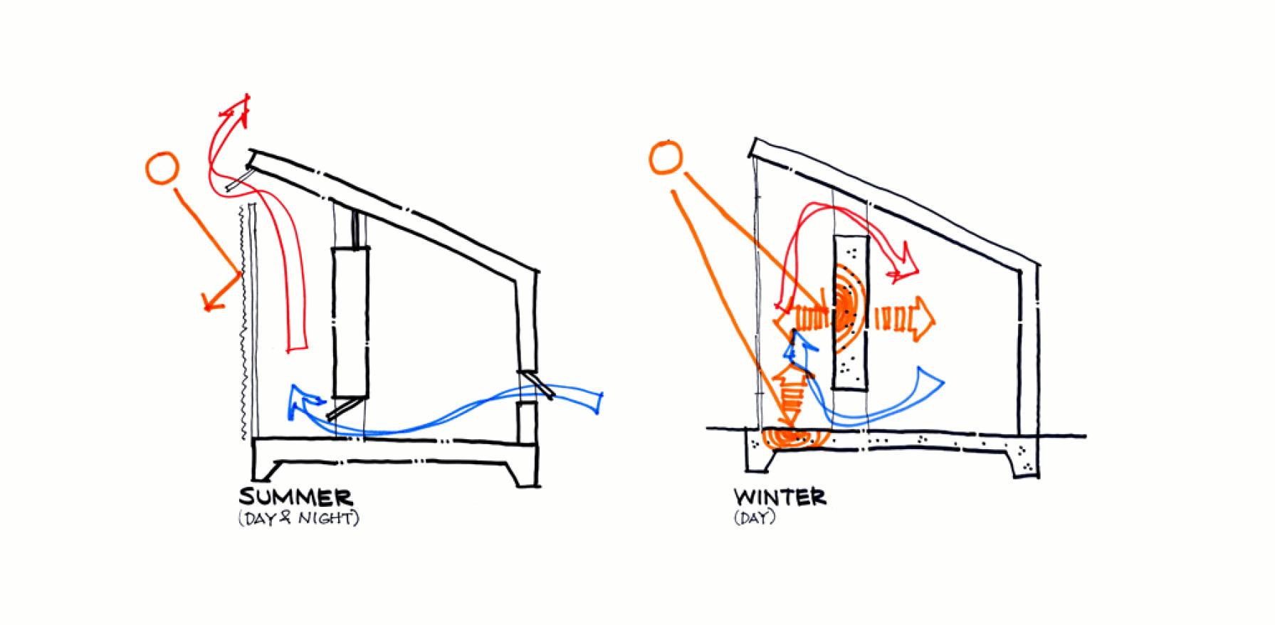 Winter / Summer heat diagram
