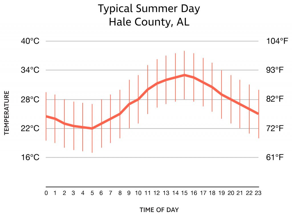 graph of temperature through out day during Summer in Hale Count, AL