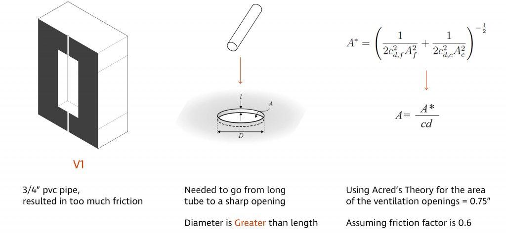 mathematical formulas explaining the change in ventilation hole size
