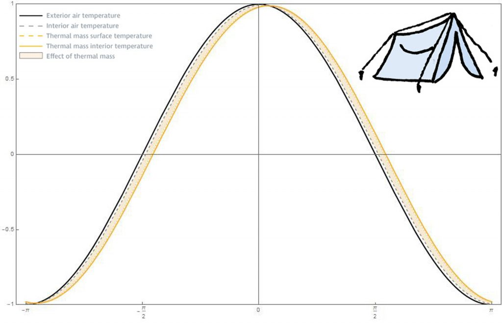 temperature signal graph of tent condition