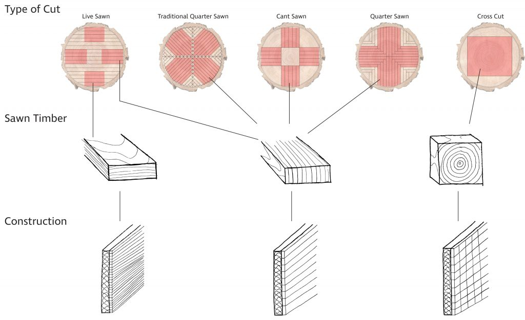 Timber mapping diagram