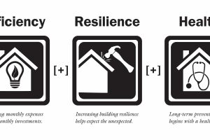 Efficiency + Resilience + Healthy