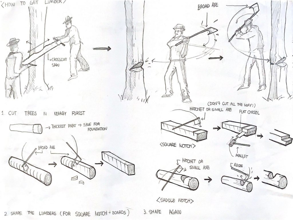 Sketches of the process of cutting lumber